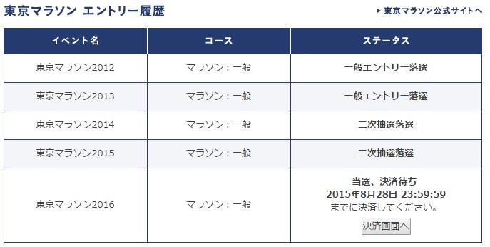 tokyo_marathon_history